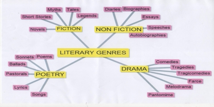 Types Of Literature Assignment Point