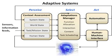 Adaptive System