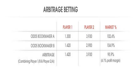 arbitrage betting website