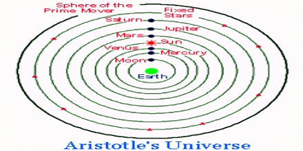 Aristotle's Model of Universe