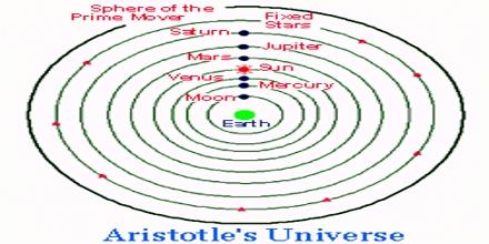 Aristotle's Model of Universe