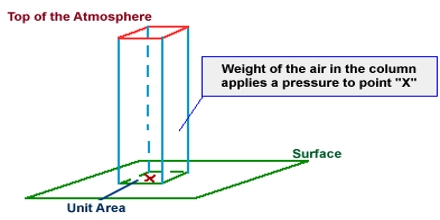 Lecture on Atmospheric Pressure