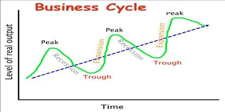 Business Cycle Assignment Point