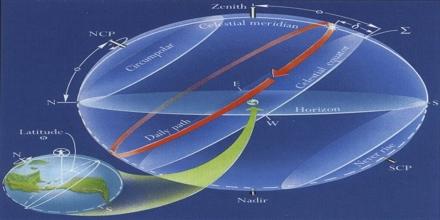 Where is the Center of Celestial Sphere?