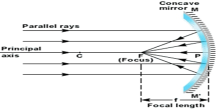 Lecture on Concave Mirrors
