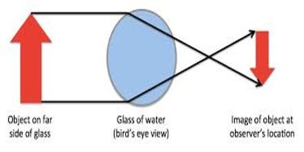 Convex Lens in Water