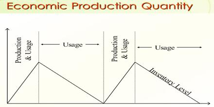 Economic Production Quantity