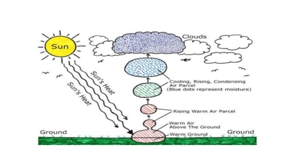 Formation of Clouds
