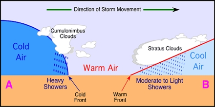 Understanding Fronts: Frontal Movements and Cyclones