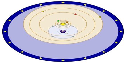 Geocentric Model of Planetary Motion