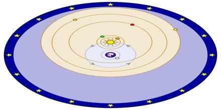 Geocentric Model of Planetary Motion