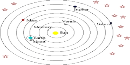 Advantages of Heliocentric Model