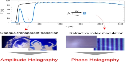 Light: Holograms and Spectroscopy