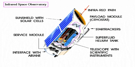 Why Do We Need Infrared Telescopes?