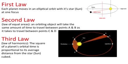Johannes Kepler's Law