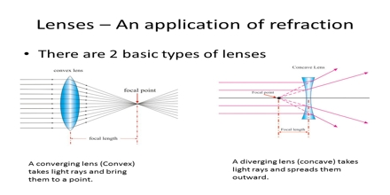 Lenses – an Application of Refraction