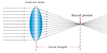 Presentation on Lenses
