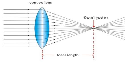 Presentation on Lenses