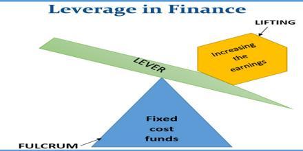 Leverage in Finance