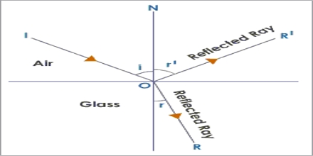 Light, Reflection and Refraction