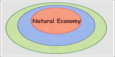 Natural Economy