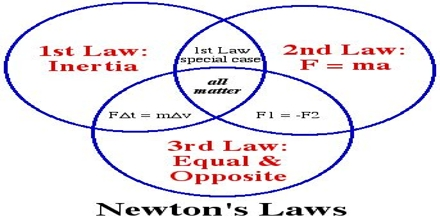 Newton's Law of Motion and Gravity
