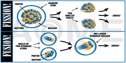 Nuclear Fission vs. Nuclear Fusion