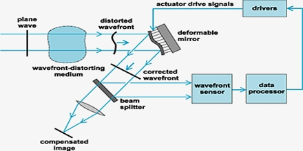 What is an Optical System?
