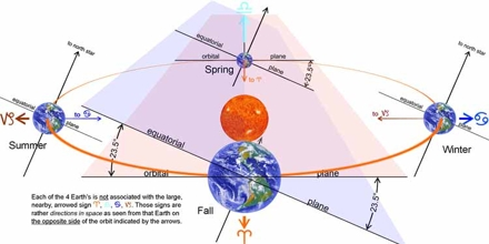 What is the cause for Precession of Equinoxes?