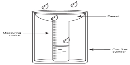 Lecture on Rain Gauge