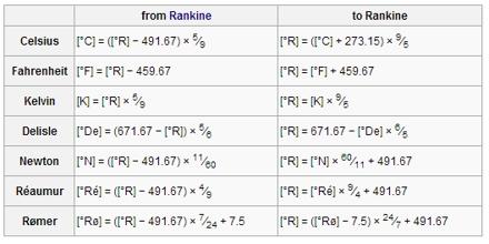 Presentation on Rankine Scale