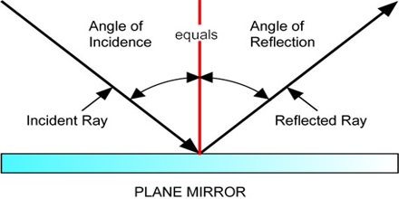 Presentation on Reflection