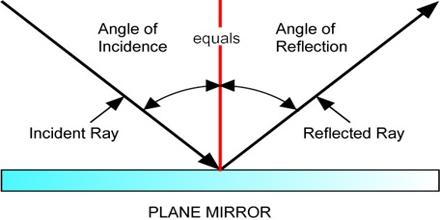 Presentation on Reflection