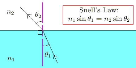 Presentation on Snell's Law
