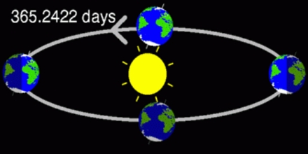 Relation between Solar motion and the Calendar