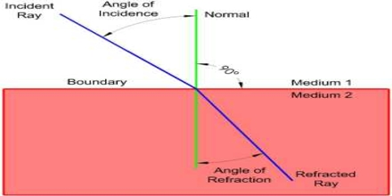 Lecture on Speed of Light and Refraction