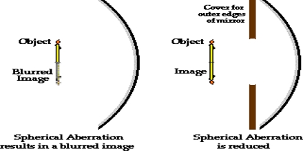 Spherical Mirror vs. Parabolic Mirror