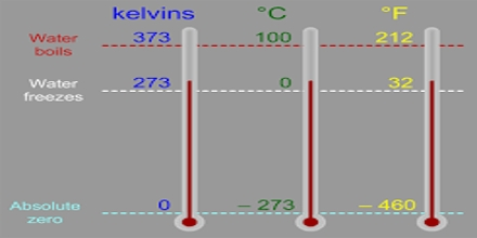 Temperature – The Kelvin Scale