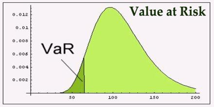 Value at risk master thesis