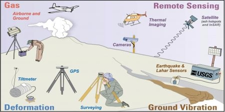 Lecture on Volcano Monitoring