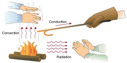 Ways of Heat Transfer