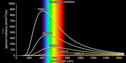 Black Body Radiation Assignment Point