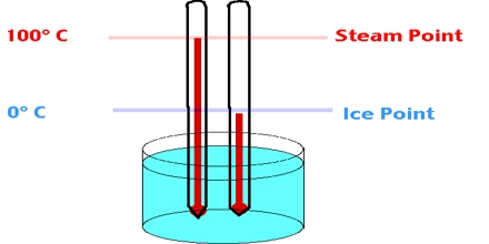 Lecture on Celsius Scale
