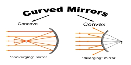 Curved Mirrors Assignment Point