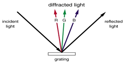 Lecture on Diffraction Gratings