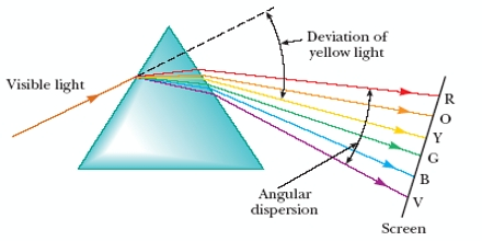 Dispersion Of Light Assignment Point