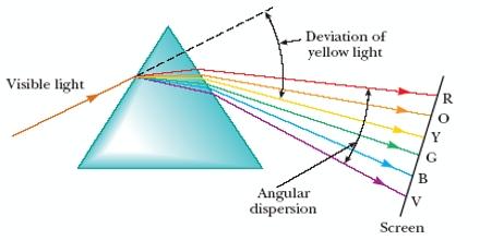 Dispersion of Light