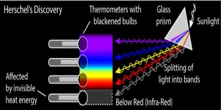 Presentation on Herschel Experiment