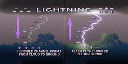 How Lightning Works?