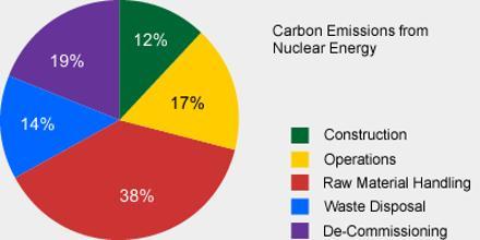 Nuclear Emissions